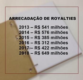 Arrecadação de royalties em Macaé-RJ