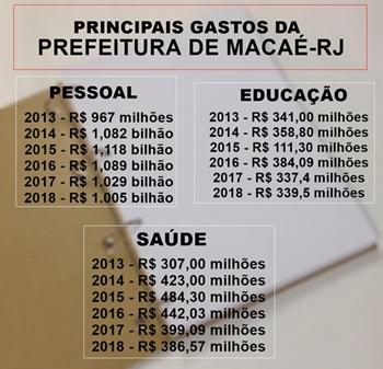 Principais gastos da Prefeitura de Macaé