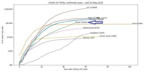Gráfico sobre a Covid-19 no Brasil