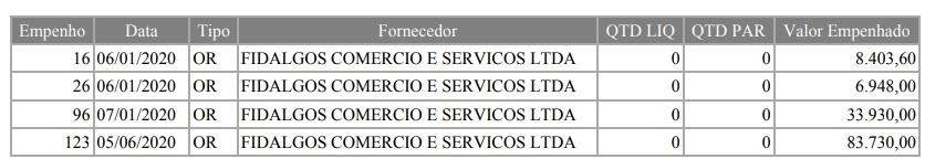 Empenhos - Prefeitura de Campos-RJ