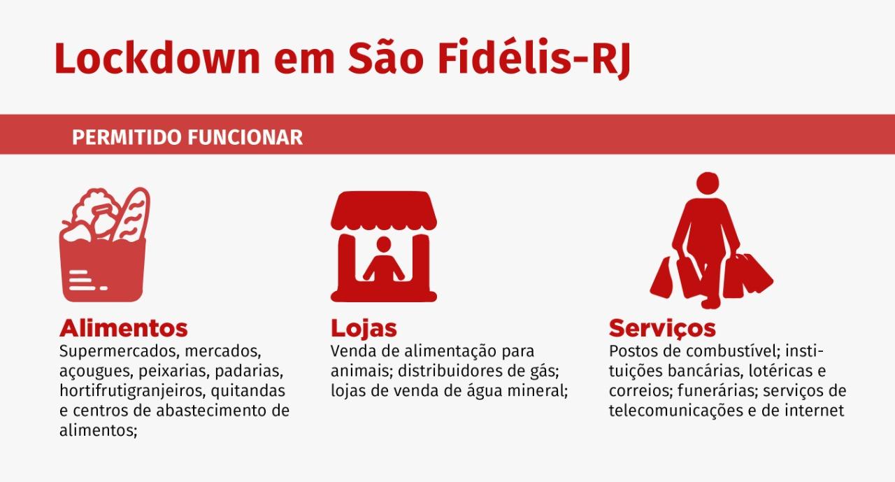 Infografia lockdown em São Fidélis