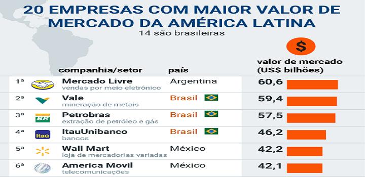 Mercado Livre se torna a empresa mais valiosa da América Latina