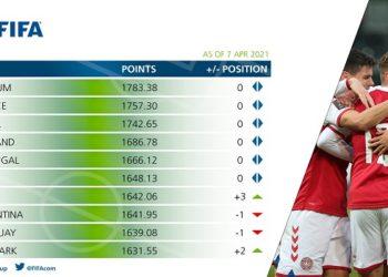 Brasil em terceiro no ranking Fifa