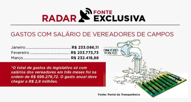 Gastos com salários de vereadores de Campos (RJ